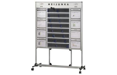 Heijunka Board